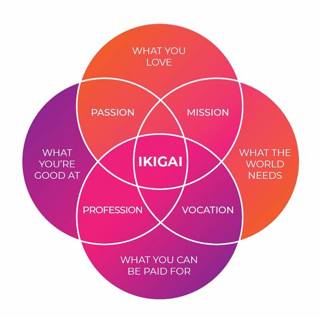 Aberdeen Ikigai Coaching Group